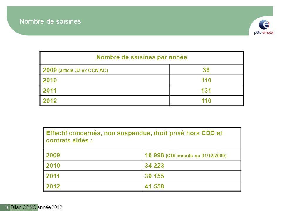 Bilan CPNC année 2012 3 Nombre de saisines Nombre de saisines par année 2009 (article 33 ex CCN AC) 36 2010110 2011131 2012110 Effectif concernés, non