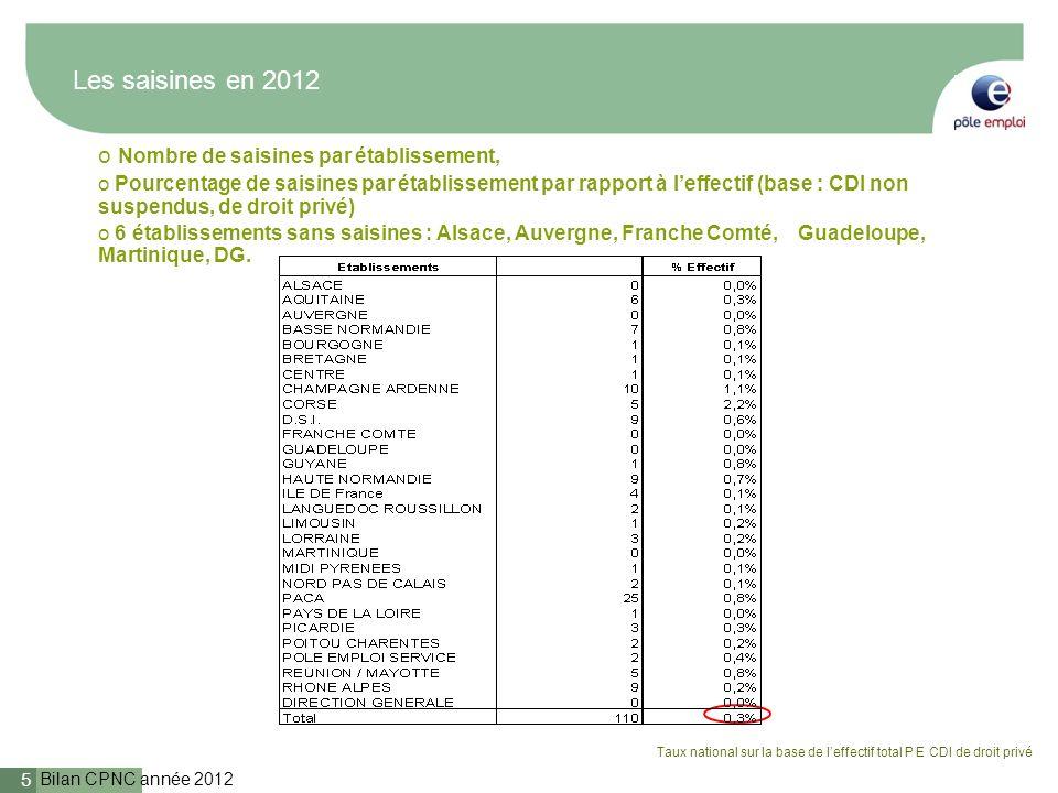 Bilan CPNC année 2012 5 Les saisines en 2012 o Nombre de saisines par établissement, o Pourcentage de saisines par établissement par rapport à leffect