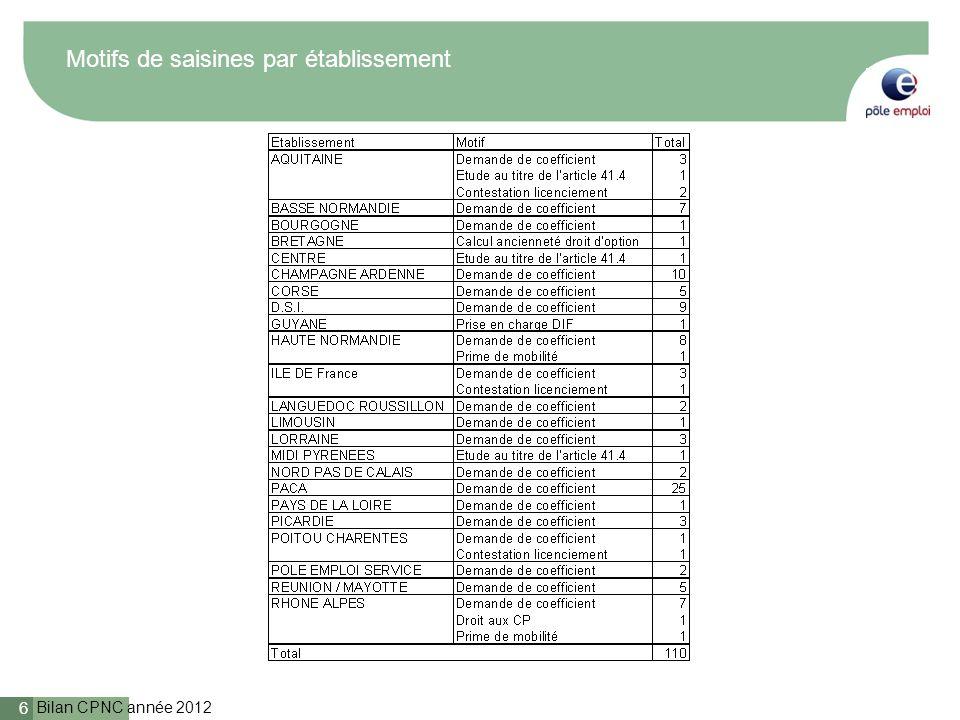 Bilan CPNC année 2012 7 Typologie des avis rendus (par région)