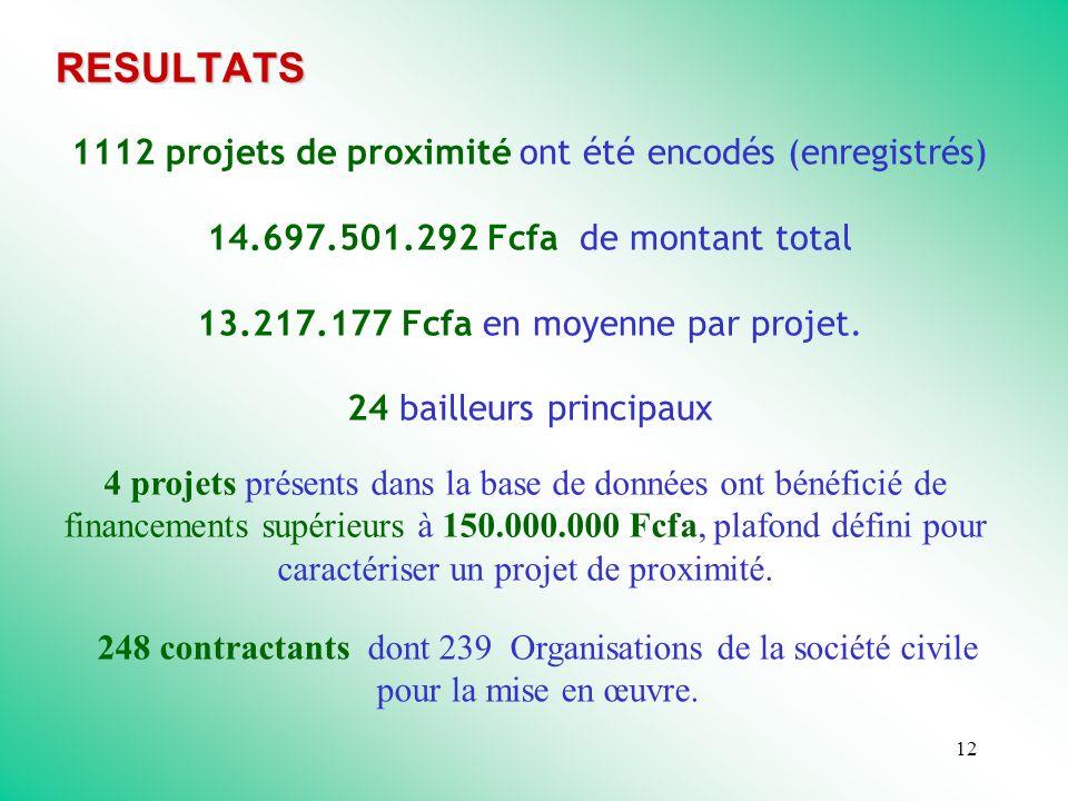 12 1112 projets de proximité ont été encodés (enregistrés) 14.697.501.292 Fcfa de montant total 13.217.177 Fcfa en moyenne par projet.