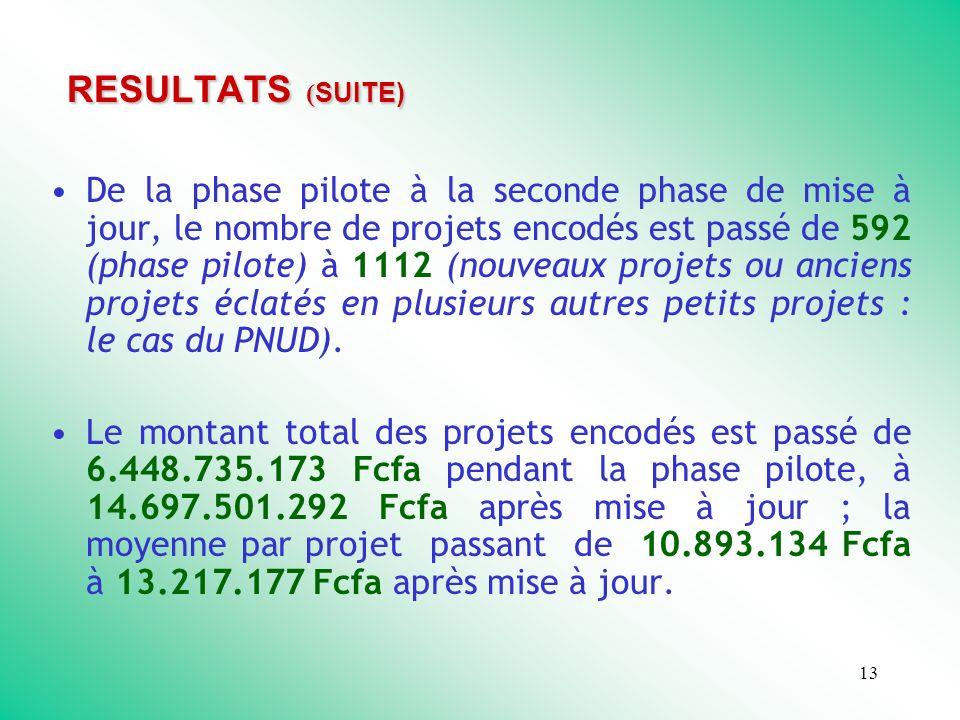 13 RESULTATS ( SUITE) De la phase pilote à la seconde phase de mise à jour, le nombre de projets encodés est passé de 592 (phase pilote) à 1112 (nouveaux projets ou anciens projets éclatés en plusieurs autres petits projets : le cas du PNUD).