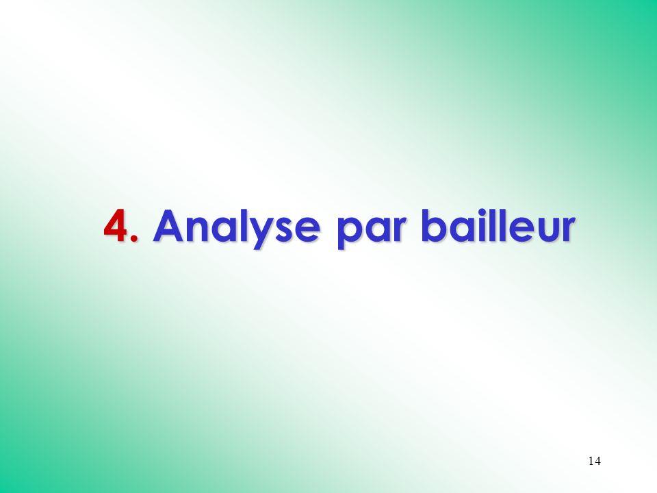 14 4. Analyse par bailleur