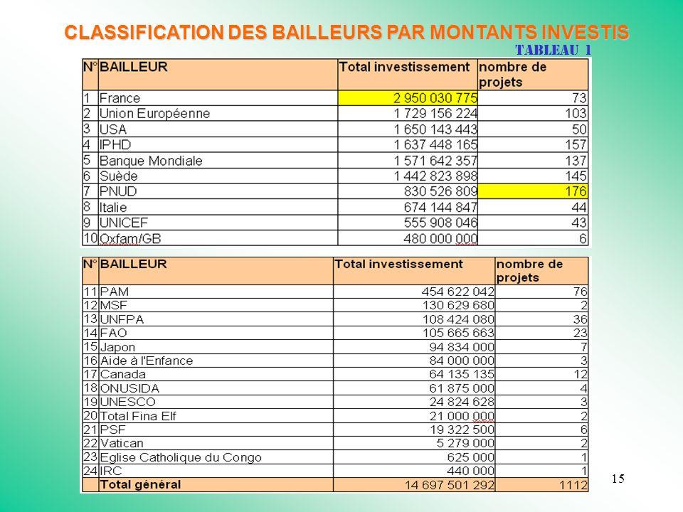 15 CLASSIFICATION DES BAILLEURS PAR MONTANTS INVESTIS Tableau 1