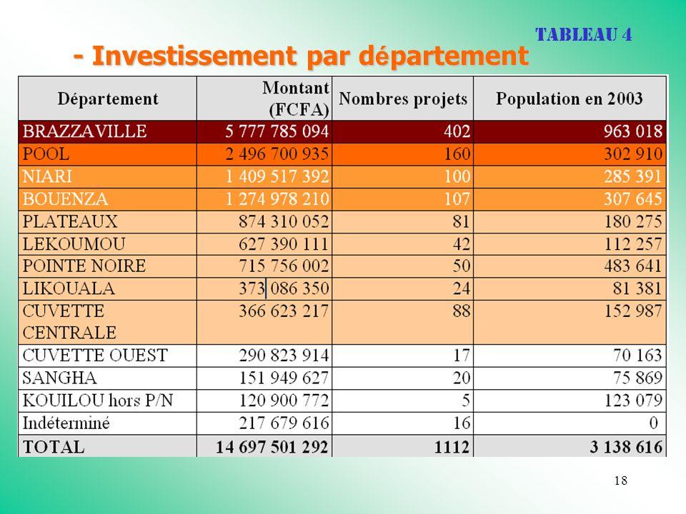 18 - Investissement par d é partement Tableau 4