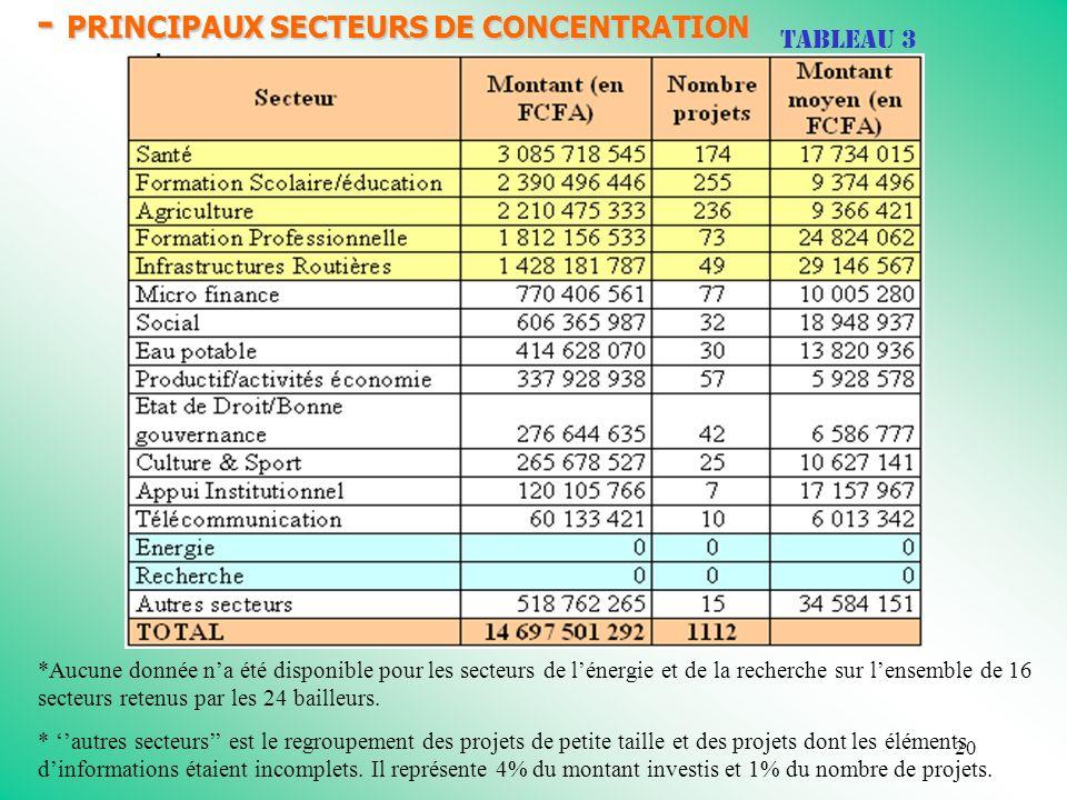 20 - PRINCIPAUX SECTEURS DE CONCENTRATION DES FINANCEMENTS Tableau 3 *Aucune donnée na été disponible pour les secteurs de lénergie et de la recherche sur lensemble de 16 secteurs retenus par les 24 bailleurs.