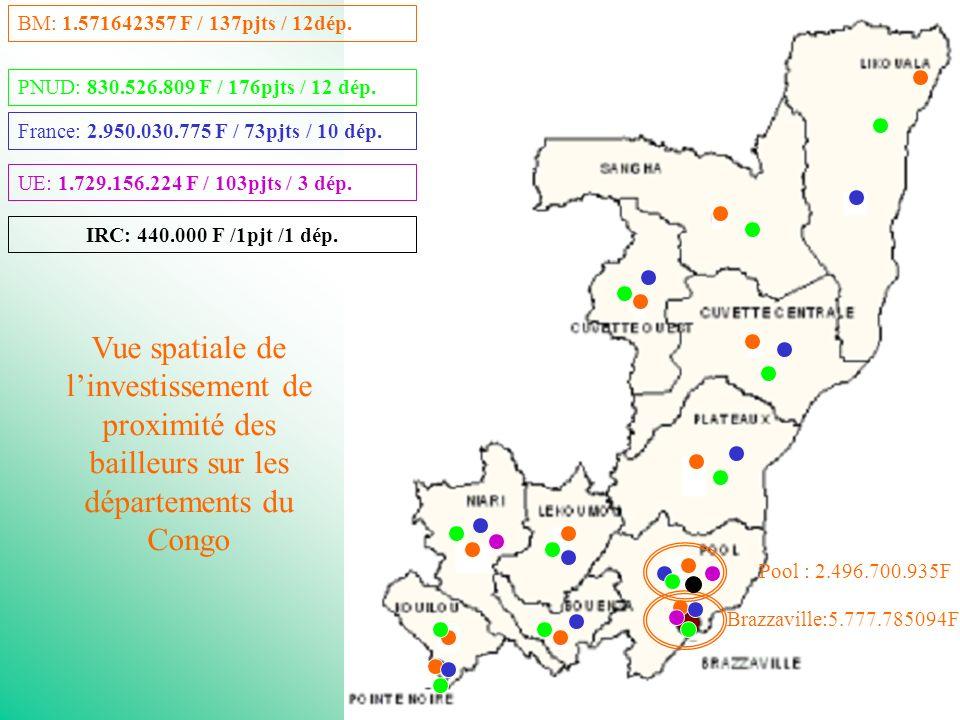 21 BM: 1.571642357 F / 137pjts / 12dép.France: 2.950.030.775 F / 73pjts / 10 dép.PNUD: 830.526.809 F / 176pjts / 12 dép.UE: 1.729.156.224 F / 103pjts / 3 dép.