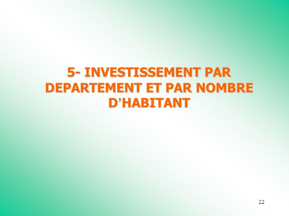 22 5- INVESTISSEMENT PAR DEPARTEMENT ET PAR NOMBRE D HABITANT