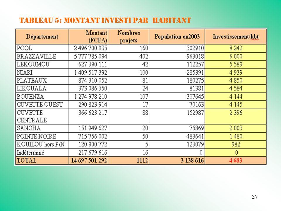 23 Tableau 5: MONTANT INVESTI PAR habitant