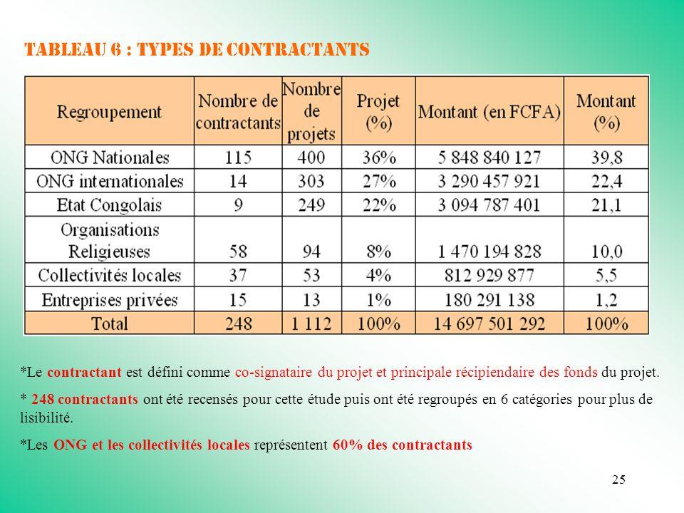 25 Tableau 6 : types de contractants *Le contractant est défini comme co-signataire du projet et principale récipiendaire des fonds du projet.