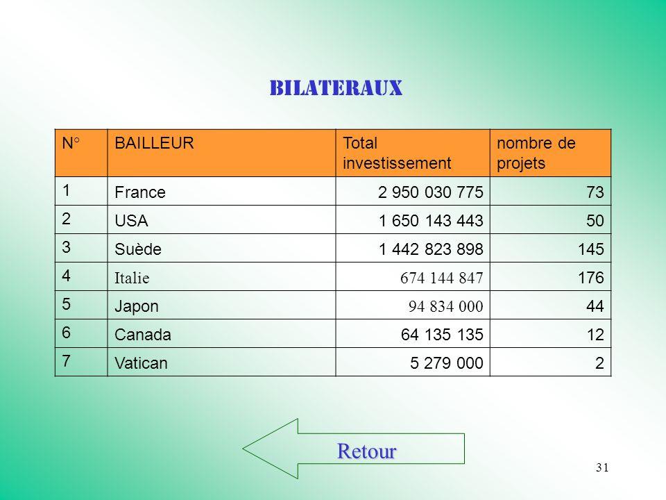 31 Retour BILATERAUX N°BAILLEURTotal investissement nombre de projets 1 France2 950 030 77573 2 USA1 650 143 44350 3 Suède1 442 823 898145 4 Italie674 144 847 176 5 Japon 94 834 000 44 6 Canada 64 135 13512 7 Vatican5 279 0002