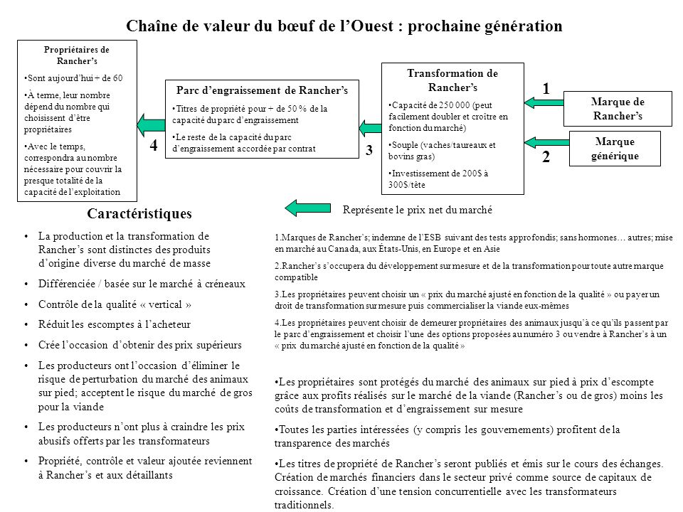 Situation actuelle La production danimaux sur pied provenant de lOuest canadien dépasse de 30 % la capacité de transformation totale du Canada.