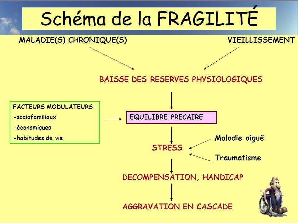 Schéma de la FRAGILITÉ MALADIE(S) CHRONIQUE(S)VIEILLISSEMENT BAISSE DES RESERVES PHYSIOLOGIQUES Maladie aiguë STRESS Traumatisme DECOMPENSATION, HANDI