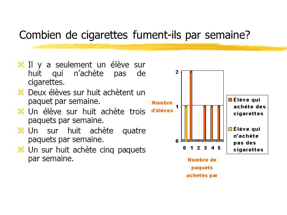 Combien de cigarettes fument-ils par semaine? zIl y a seulement un élève sur huit qui nachète pas de cigarettes. zDeux élèves sur huit achètent un paq