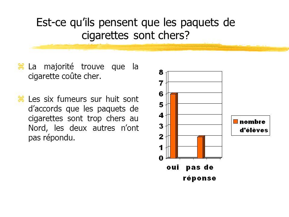 Est-ce quils pensent que les paquets de cigarettes sont chers? zLa majorité trouve que la cigarette coûte cher. zLes six fumeurs sur huit sont daccord