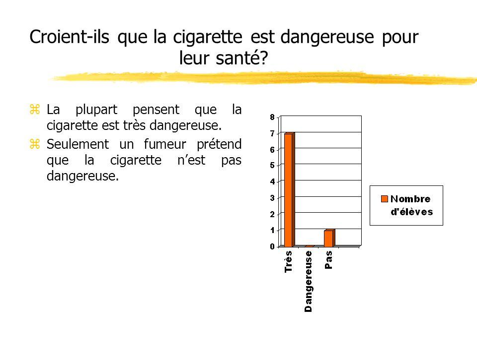 Croient-ils que la cigarette est dangereuse pour leur santé? zLa plupart pensent que la cigarette est très dangereuse. zSeulement un fumeur prétend qu