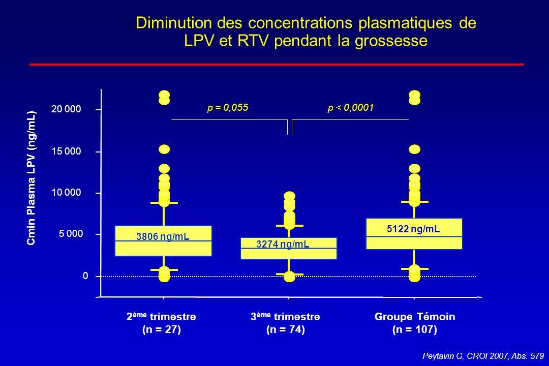 Diminution des concentrations plasmatiques de LPV et RTV pendant la grossesse Peytavin G, CROI 2007, Abs. 579