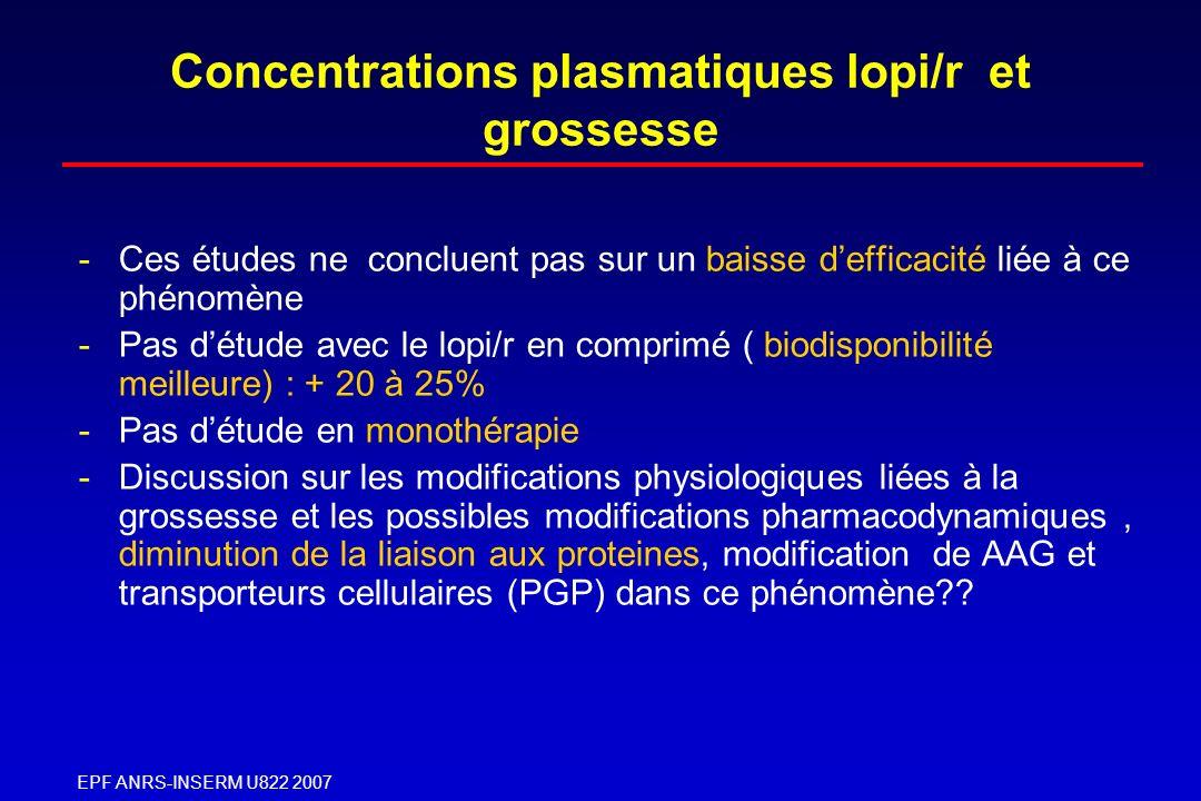EPF ANRS-INSERM U822 2007 Concentrations plasmatiques lopi/r et grossesse -Ces études ne concluent pas sur un baisse defficacité liée à ce phénomène -