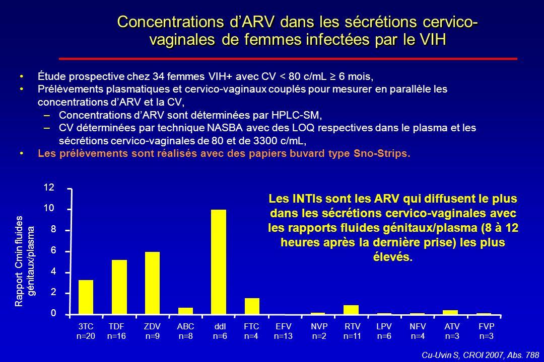 Concentrations dARV dans les sécrétions cervico- vaginales de femmes infectées par le VIH Cu-Uvin S, CROI 2007, Abs. 788 Étude prospective chez 34 fem