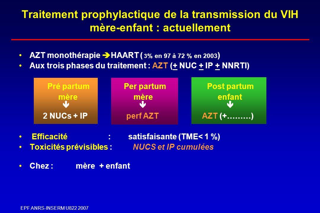 EPF ANRS-INSERM U822 2007 CV accouchement et transmission Mère/Enfant VIH EPF: 4480 femmes traitées : taux global (T = 1.3 %) HIV RNA accoucheme ntcp/ml Analyse univariéeAnalyse multivariée N%transmORP P > 50 000958.416.8< 0.0113.3< 0.01 [10000- 50000[ 3056.913.511.4 [5000- 10000[ 2081.92.72.6 [1000-5000[6521.42.6 [500-1000[3031.01.81.7 < 50027520.611 Dont < 5010310.3