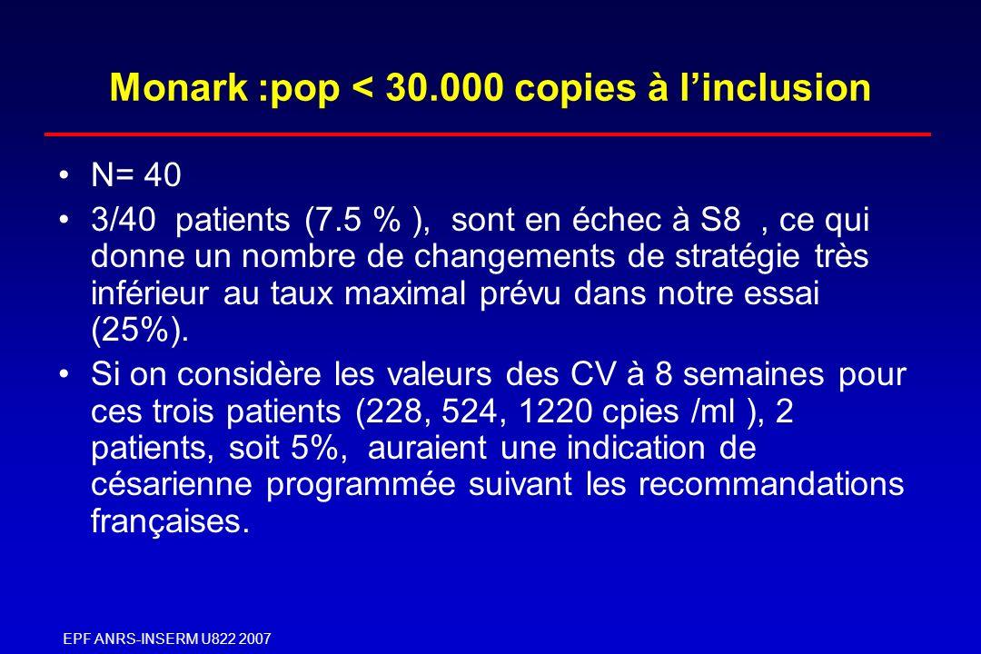 EPF ANRS-INSERM U822 2007 Monark :pop < 30.000 copies à linclusion N= 40 3/40 patients (7.5 % ), sont en échec à S8, ce qui donne un nombre de changem