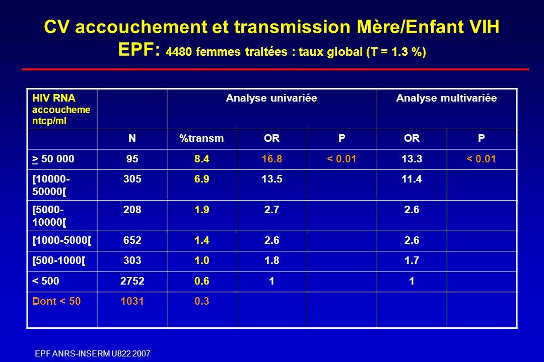EPF ANRS-INSERM U822 2007 CV accouchement et transmission Mère/Enfant VIH EPF: 4480 femmes traitées : taux global (T = 1.3 %) HIV RNA accoucheme ntcp/