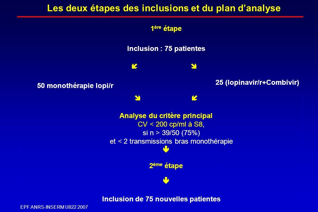 EPF ANRS-INSERM U822 2007 1 ère étape Inclusion : 75 patientes 50 monothérapie lopi/r 25 (lopinavir/r+Combivir) Analyse du critère principal CV 39/50