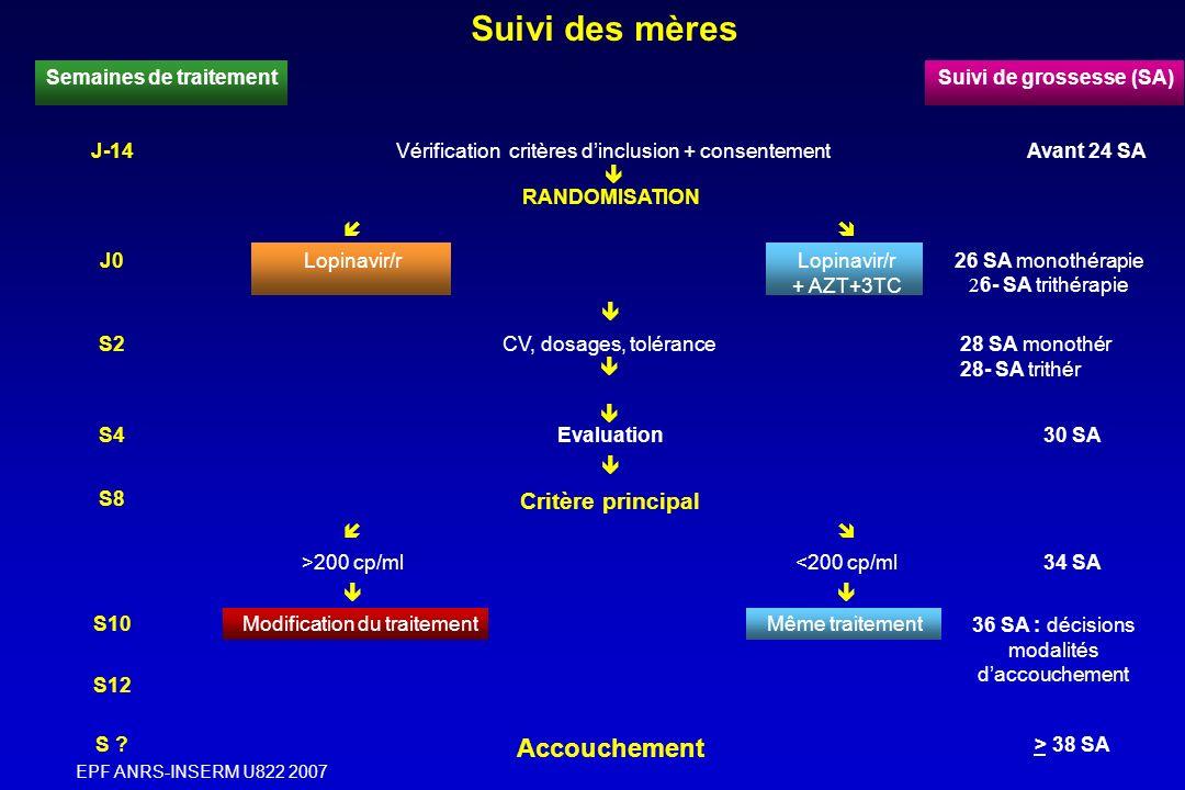 EPF ANRS-INSERM U822 2007 S ? Accouchement > 38 SA S12 S10Modification du traitementMême traitement 36 SA : décisions modalités daccouchement >200 cp/