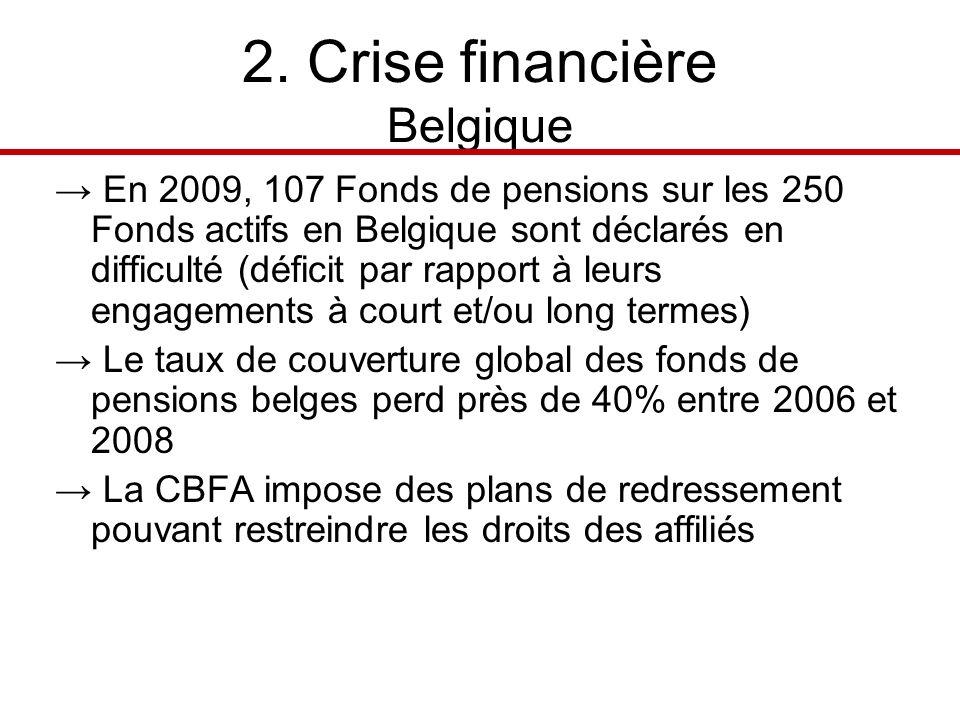 2. Crise financière Belgique En 2009, 107 Fonds de pensions sur les 250 Fonds actifs en Belgique sont déclarés en difficulté (déficit par rapport à le