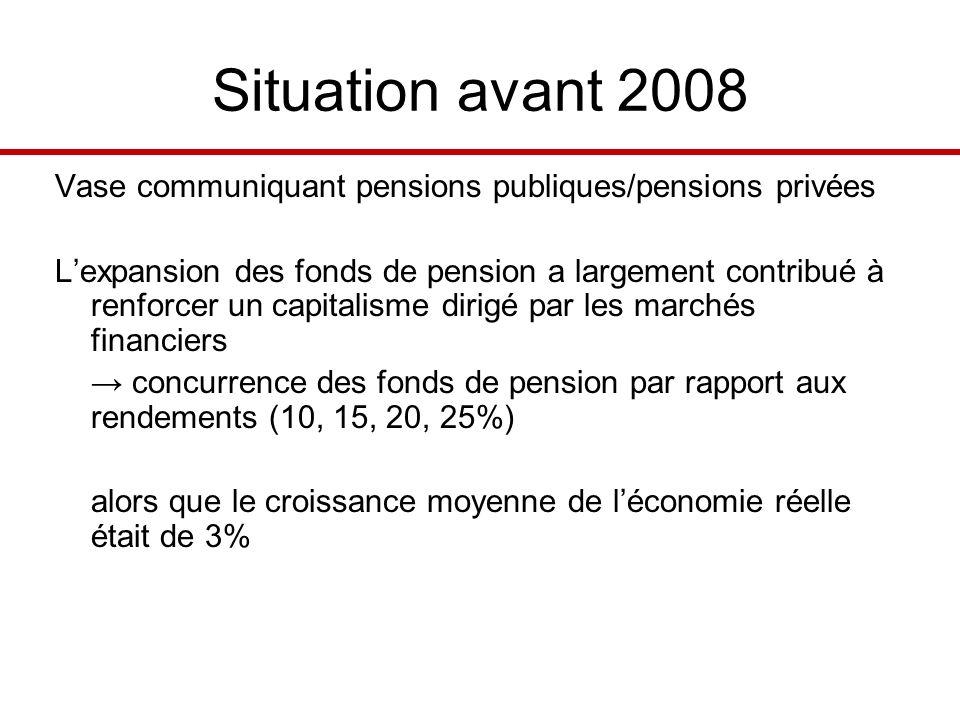 Situation avant 2008 Vase communiquant pensions publiques/pensions privées Lexpansion des fonds de pension a largement contribué à renforcer un capitalisme dirigé par les marchés financiers concurrence des fonds de pension par rapport aux rendements (10, 15, 20, 25%) alors que le croissance moyenne de léconomie réelle était de 3%