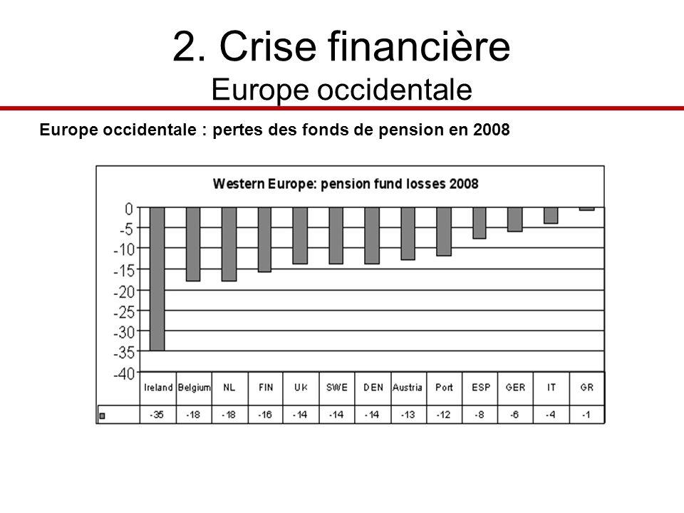 2. Crise financière Europe occidentale Europe occidentale : pertes des fonds de pension en 2008