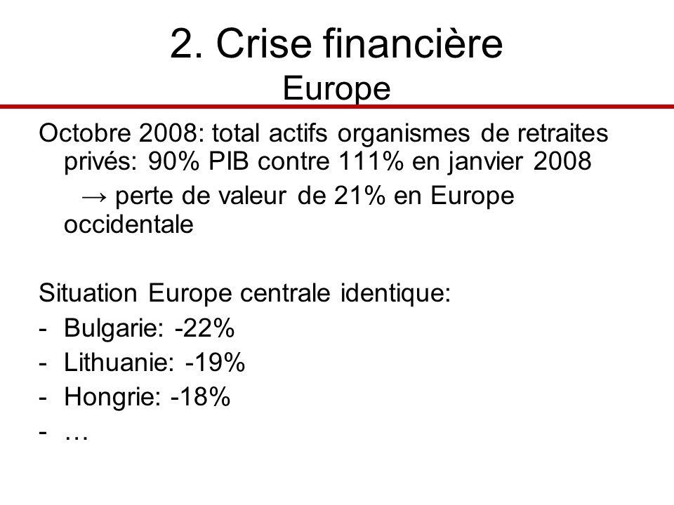 2. Crise financière Europe Octobre 2008: total actifs organismes de retraites privés: 90% PIB contre 111% en janvier 2008 perte de valeur de 21% en Eu