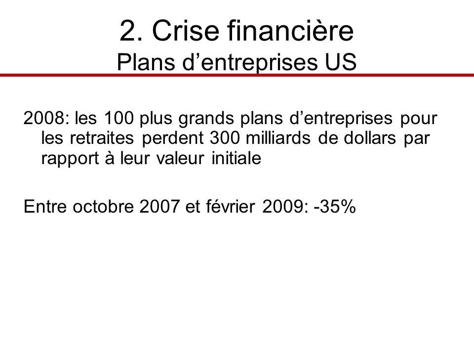 2. Crise financière Plans dentreprises US 2008: les 100 plus grands plans dentreprises pour les retraites perdent 300 milliards de dollars par rapport