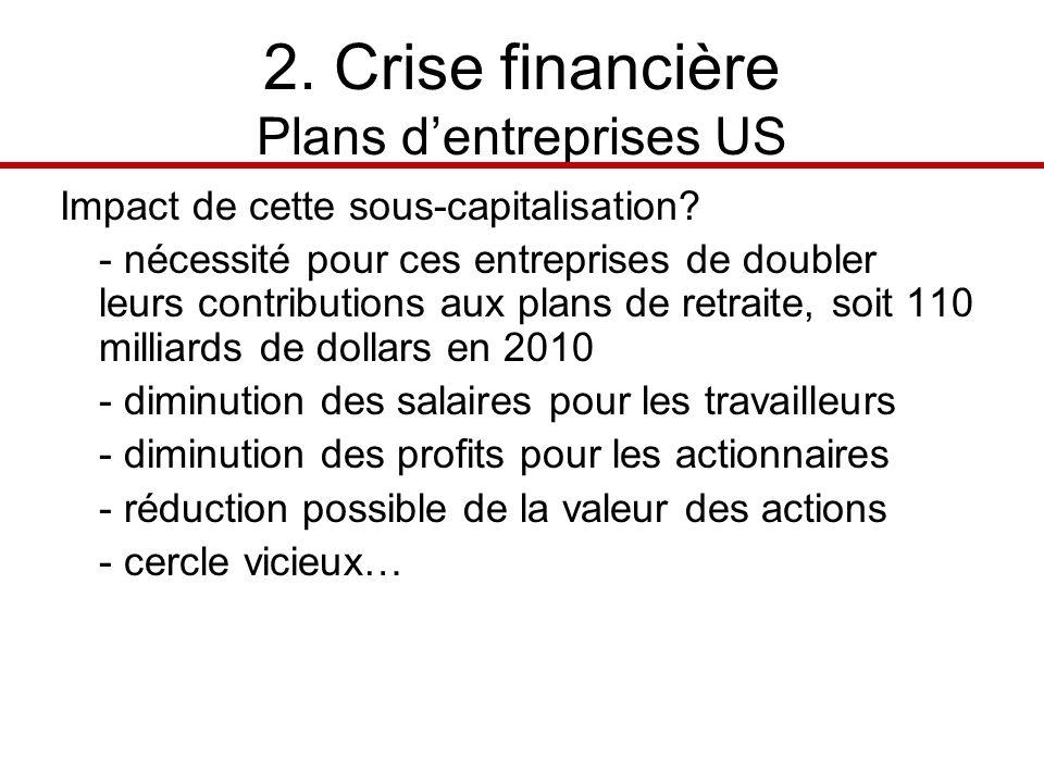 2. Crise financière Plans dentreprises US Impact de cette sous-capitalisation.