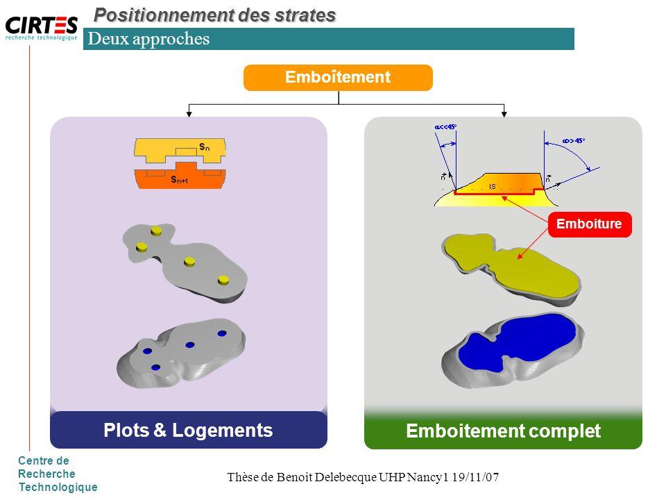 Centre de Recherche Technologique Deux approches Plots & Logements Emboîtement Emboitement complet Emboiture Positionnement des strates Thèse de Benoi