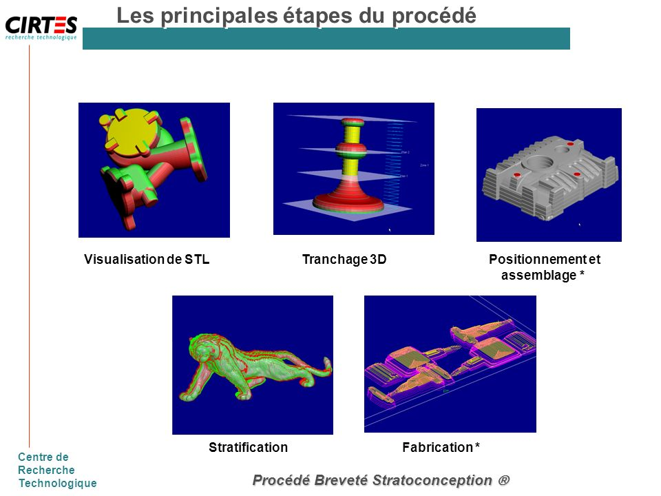 Centre de Recherche Technologique Procédé Breveté Stratoconception Procédé Breveté Stratoconception Visualisation de STLTranchage 3D Positionnement et