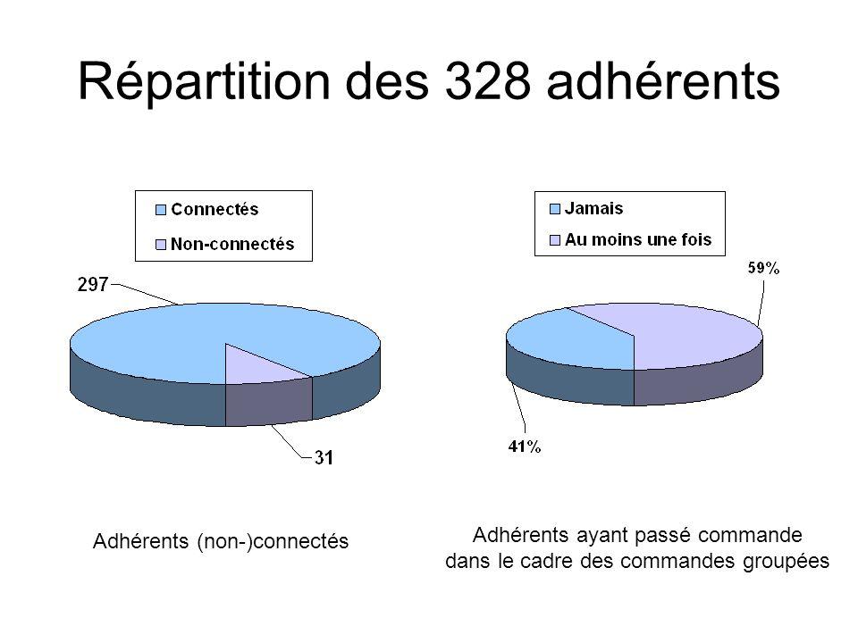 Répartition des 328 adhérents Adhérents (non-)connectés Adhérents ayant passé commande dans le cadre des commandes groupées