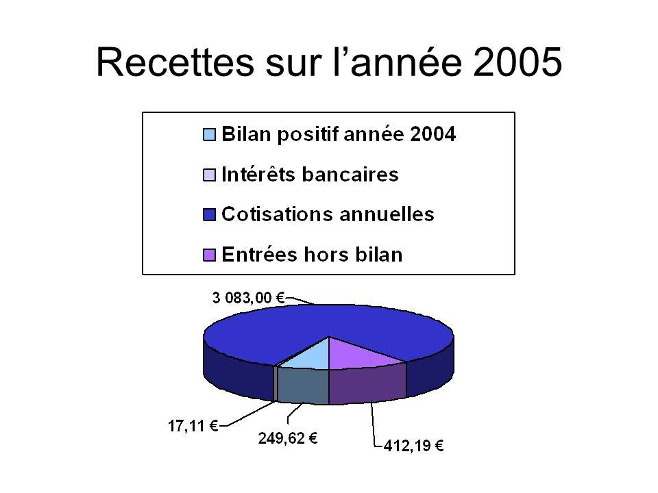 Recettes sur lannée 2005