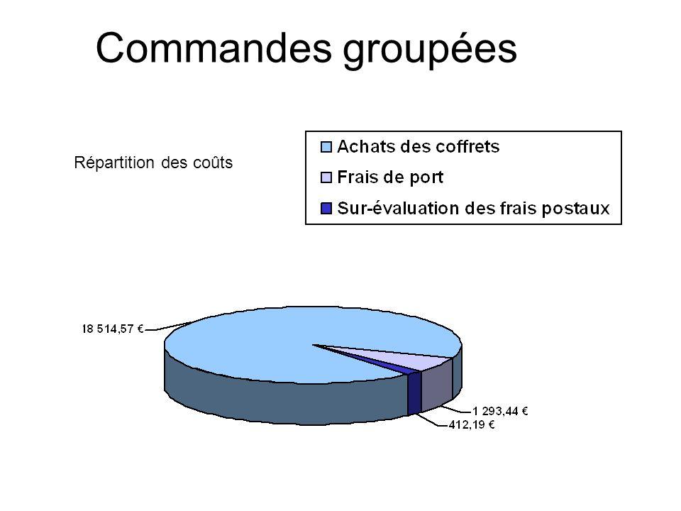 Commandes groupées Répartition des coûts