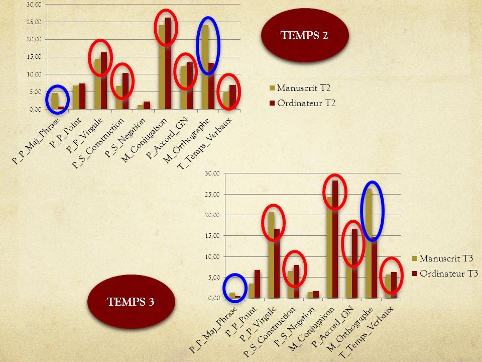 TEMPS 2 TEMPS 3
