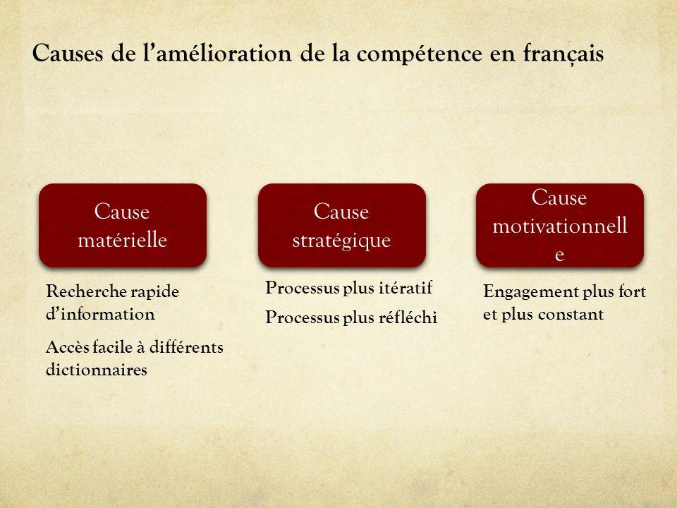 Les limites à lamélioration du français Effets non désirés de certains logiciels E3 : « Par contre, je vois aussi un autre côté à ça surtout quand on utilise Antidote ou même Word, ils ont seulement à cliquer puis on leur donne la réponse.