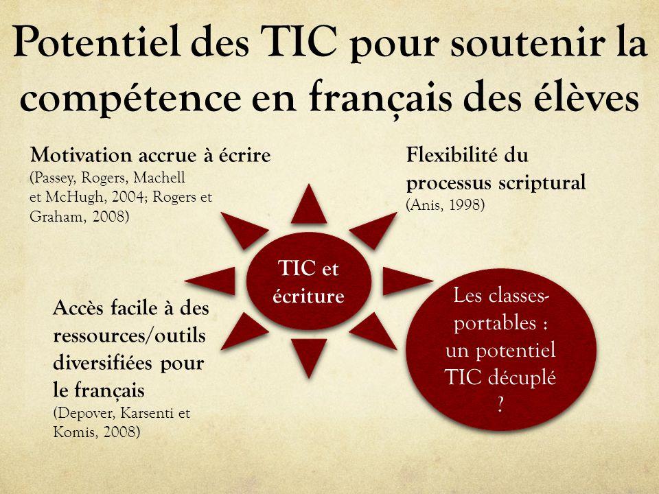 Potentiel des TIC pour soutenir la compétence en français des élèves TIC et écriture TIC et écriture Motivation accrue à écrire (Passey, Rogers, Mache