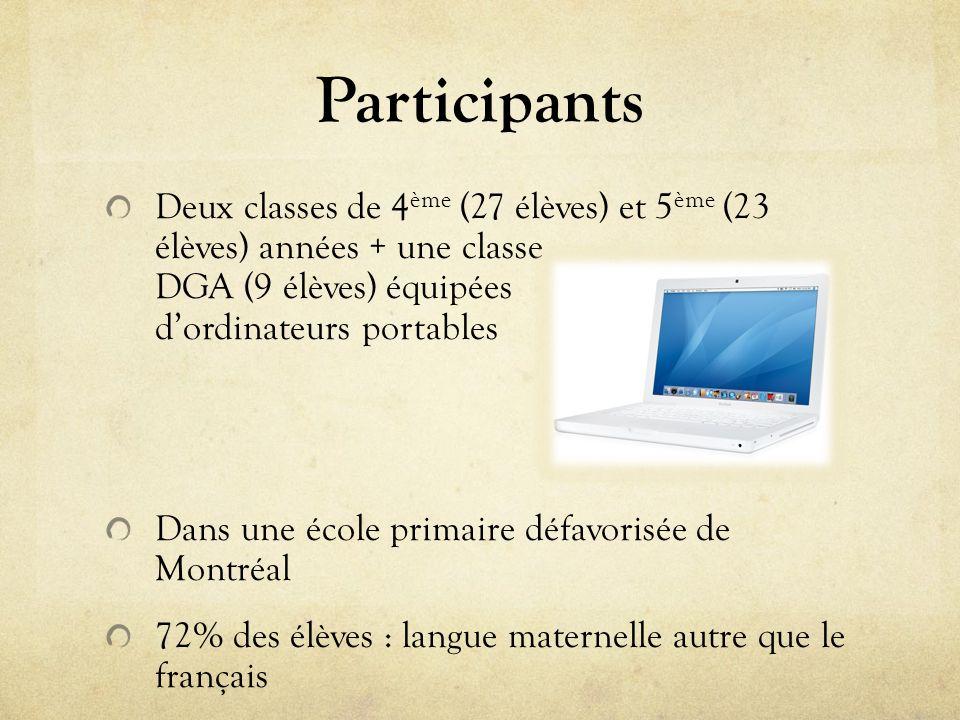 Participants Deux classes de 4 ème (27 élèves) et 5 ème (23 élèves) années + une classe DGA (9 élèves) équipées dordinateurs portables Dans une école primaire défavorisée de Montréal 72% des élèves : langue maternelle autre que le français