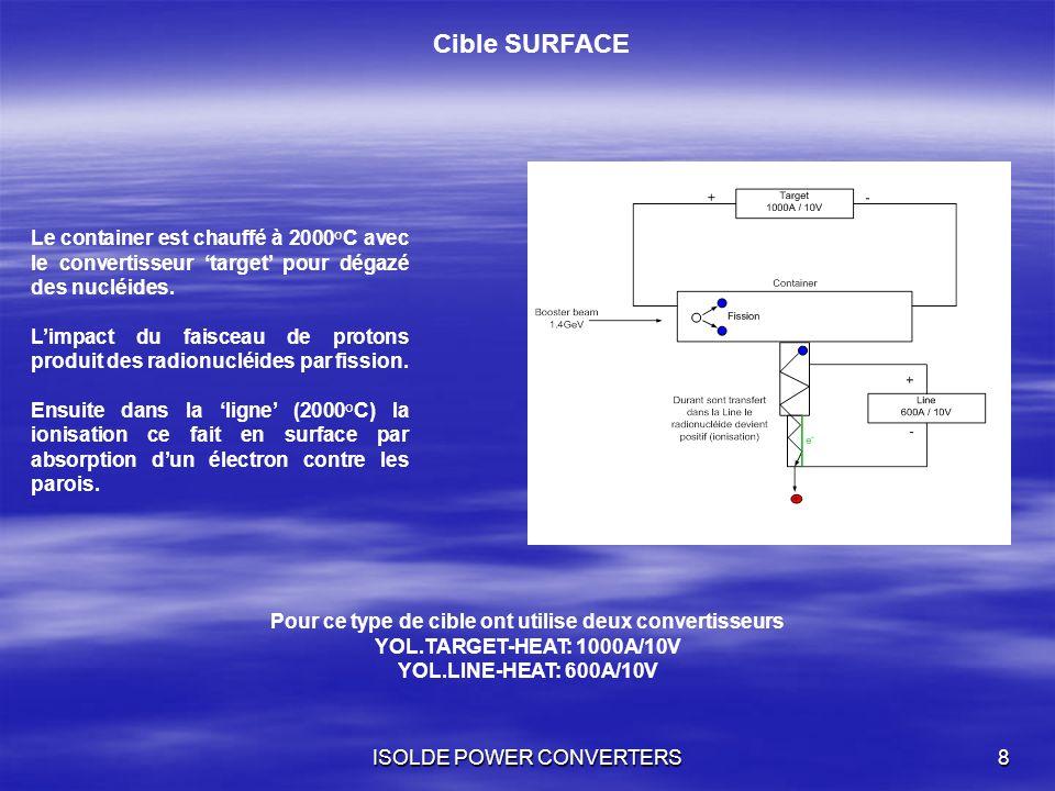 ISOLDE POWER CONVERTERS8 Cible SURFACE Le container est chauffé à 2000°C avec le convertisseur target pour dégazé des nucléides. Limpact du faisceau d