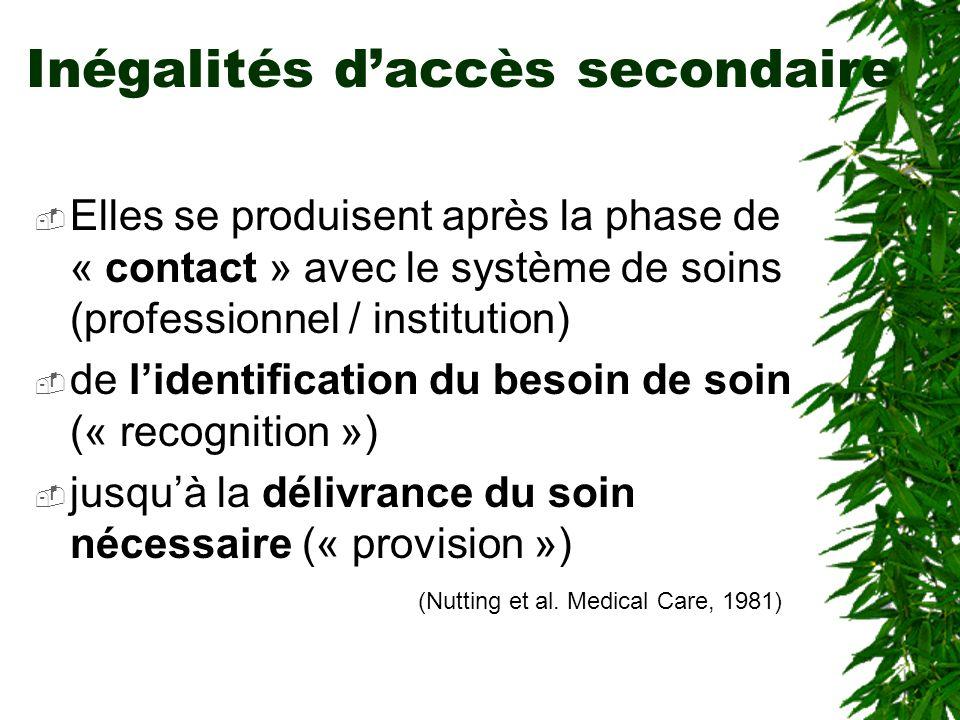 Inégalités daccès secondaire Elles se produisent après la phase de « contact » avec le système de soins (professionnel / institution) de lidentification du besoin de soin (« recognition ») jusquà la délivrance du soin nécessaire (« provision ») (Nutting et al.
