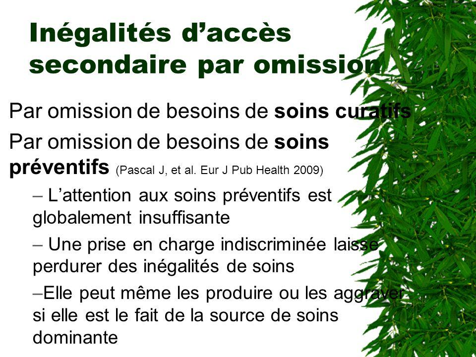 Inégalités daccès secondaire par omission Par omission de besoins de soins curatifs Par omission de besoins de soins préventifs (Pascal J, et al.