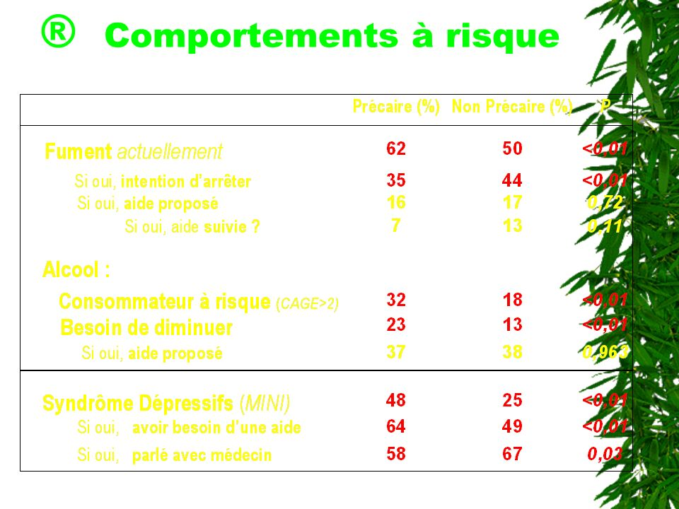 ® Comportements à risque