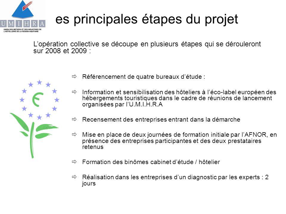 Les principales étapes du projet Référencement de quatre bureaux détude : Information et sensibilisation des hôteliers à léco-label européen des héber