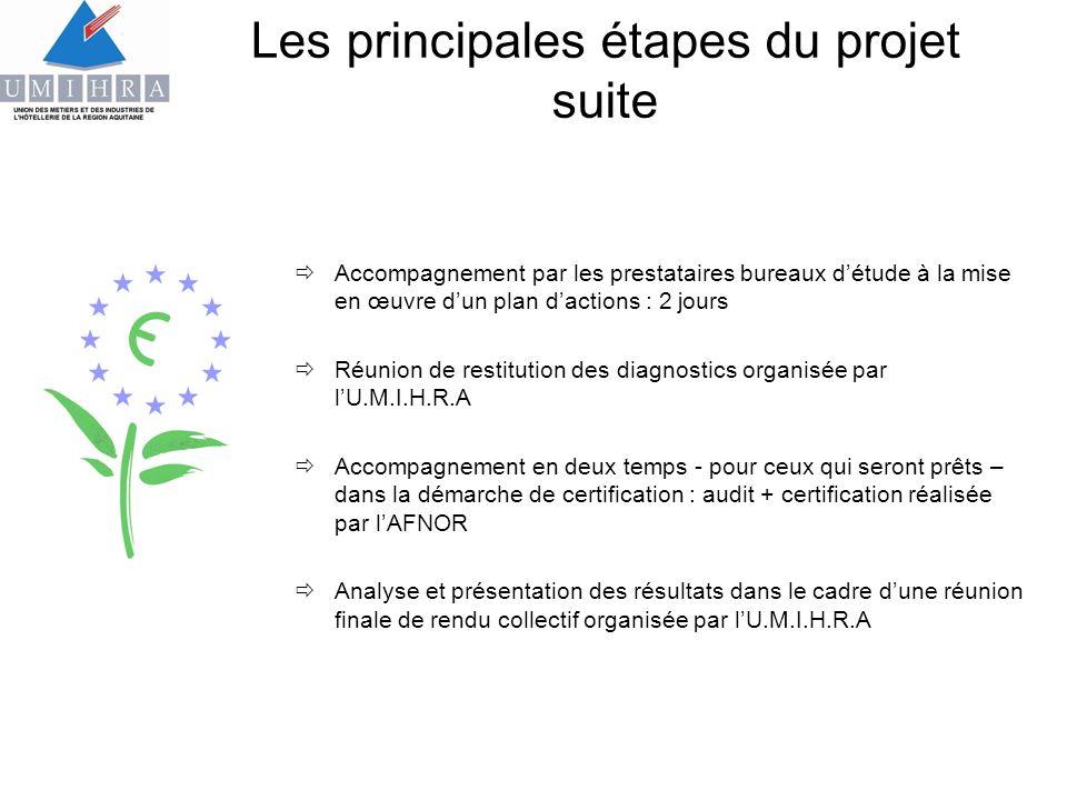 Les principales étapes du projet suite Accompagnement par les prestataires bureaux détude à la mise en œuvre dun plan dactions : 2 jours Réunion de re