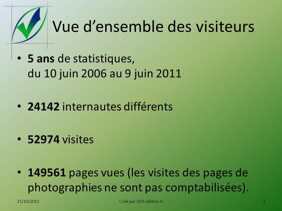Vue densemble des visiteurs 5 ans de statistiques, du 10 juin 2006 au 9 juin 2011 24142 internautes différents 52974 visites 149561 pages vues (les visites des pages de photographies ne sont pas comptabilisées).