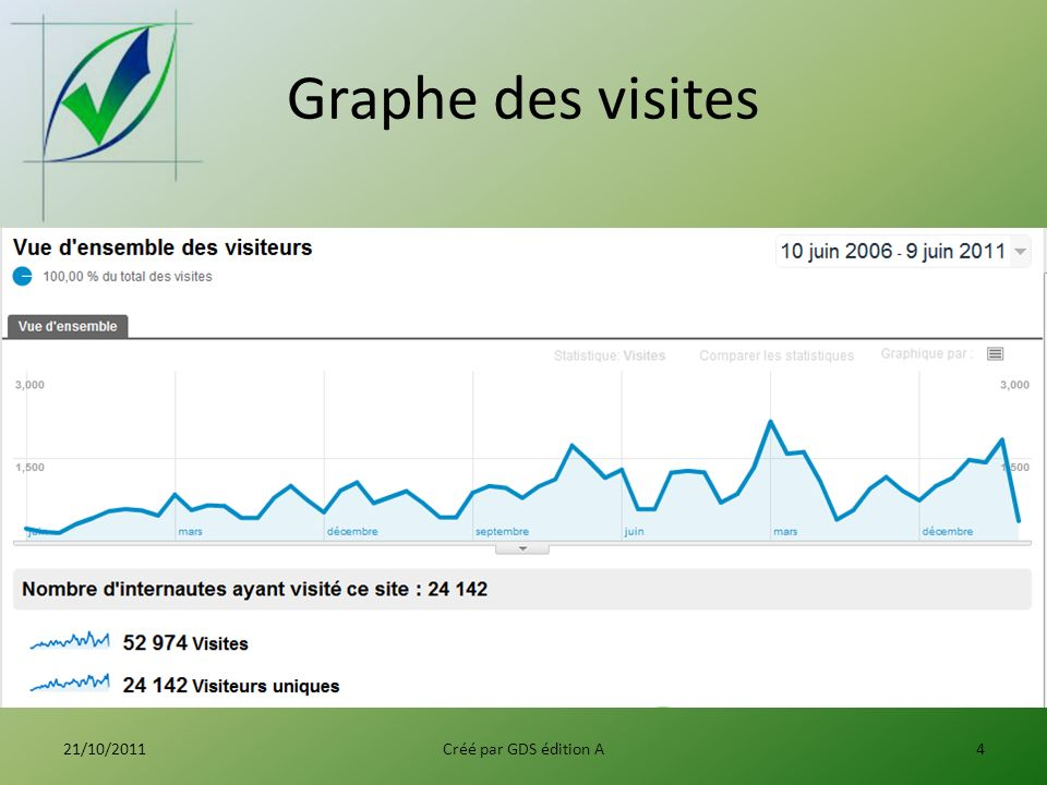 Graphe des pages par visite 21/10/2011Créé par GDS édition A5